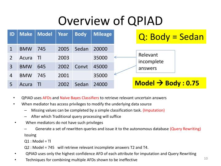 Overview of QPIAD
