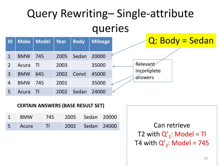 Query Rewriting– Single-attribute queries