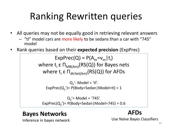 Ranking Rewritten queries