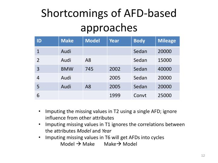 Shortcomings of AFD-based approaches