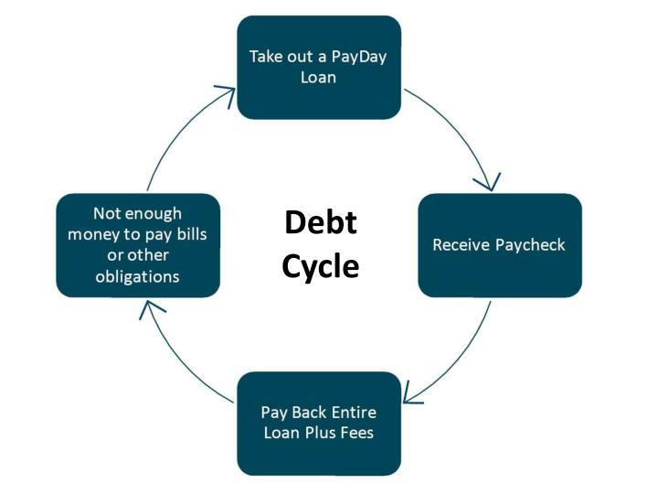Debt Cycle
