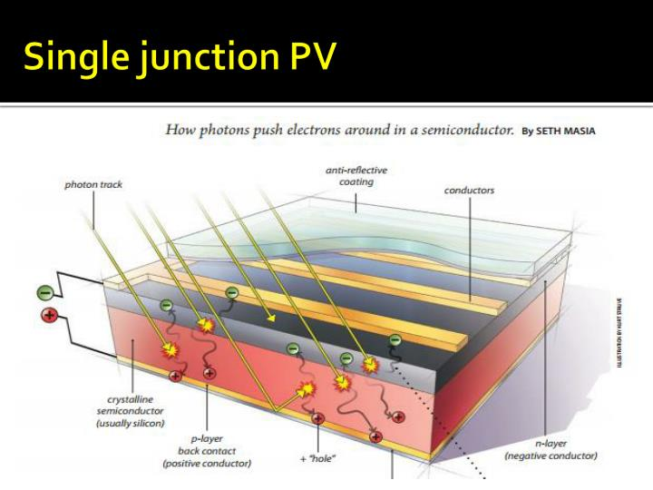 Single junction PV