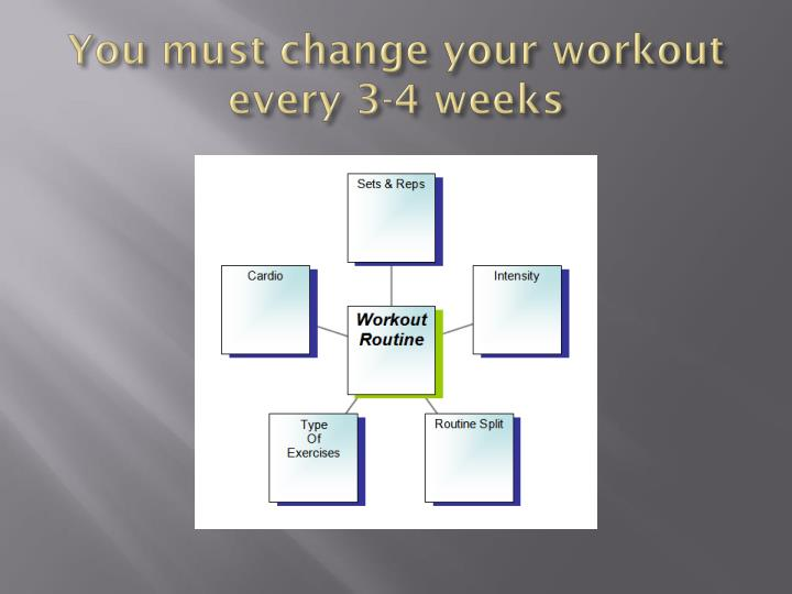 You must change your workout every 3-4 weeks