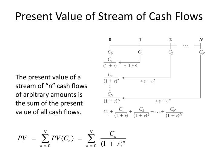 Present Value of Stream of Cash Flows
