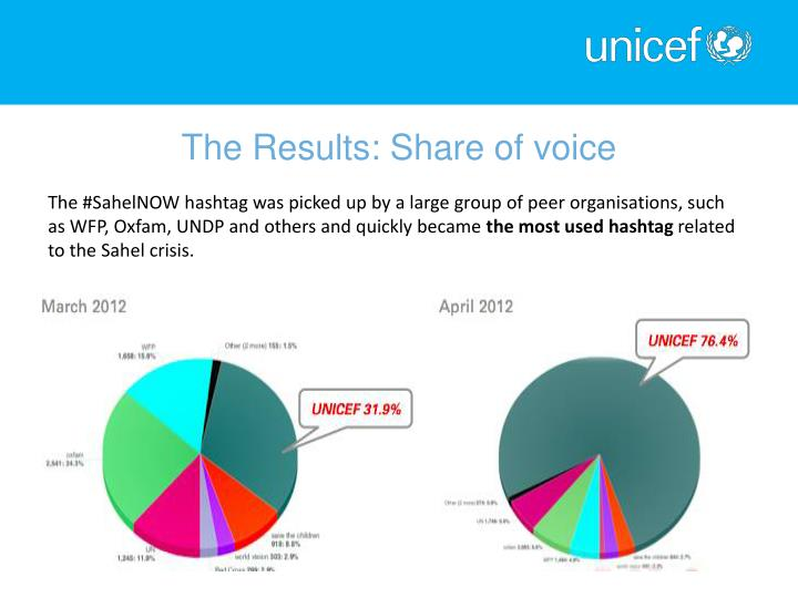 The Results: Share of voice