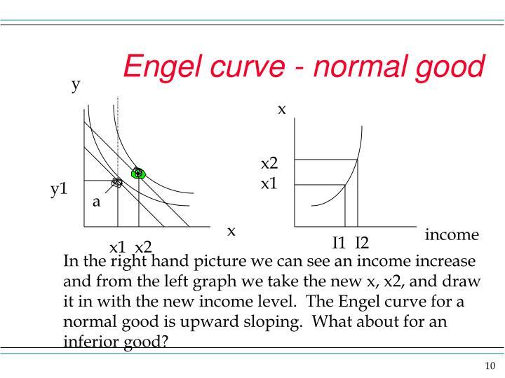 Engel curve - normal good