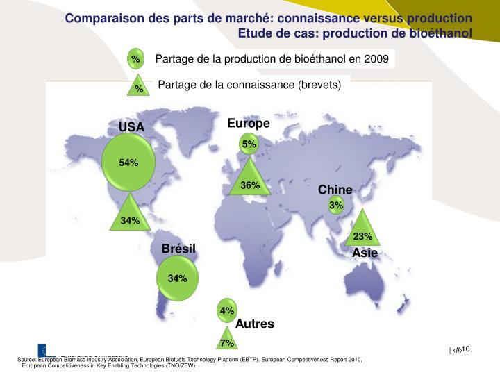 Comparaison des parts de marché: connaissance versus production
