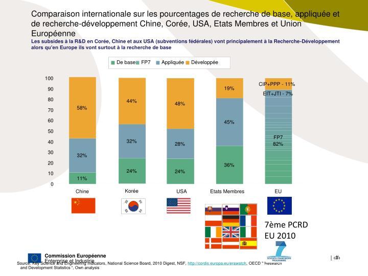 Comparaison internationale sur les pourcentages de recherche de base, appliquée et de recherche-développement Chine, Corée, USA, Etats Membres et Union Européenne