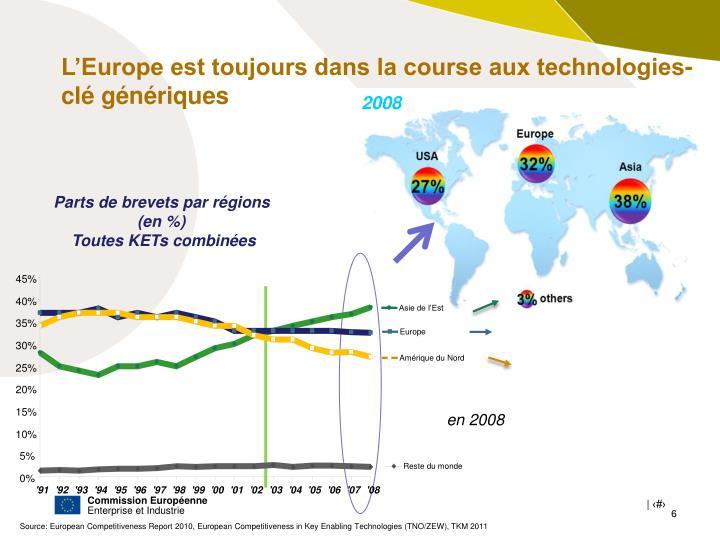 L'Europe est toujours dans la course aux technologies-clé génériques