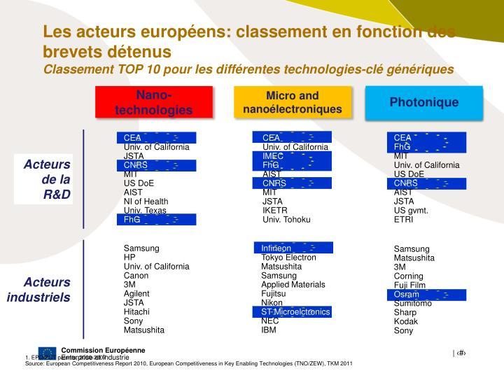 Les acteurs européens: classement en fonction des brevets détenus