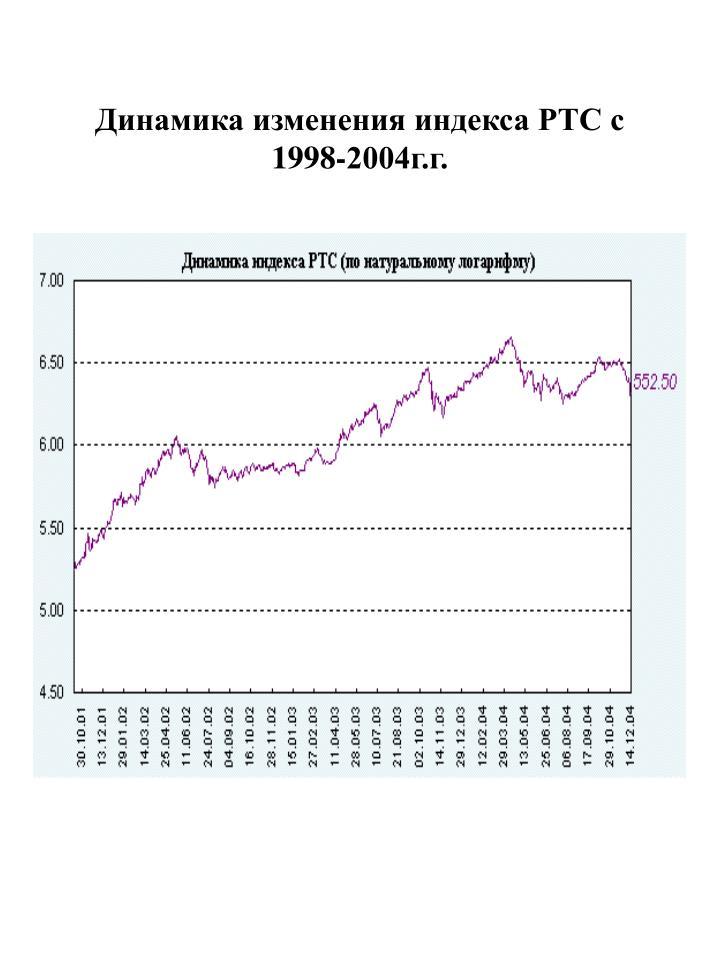 Динамика изменения индекса РТС с 1998-2004г.г.