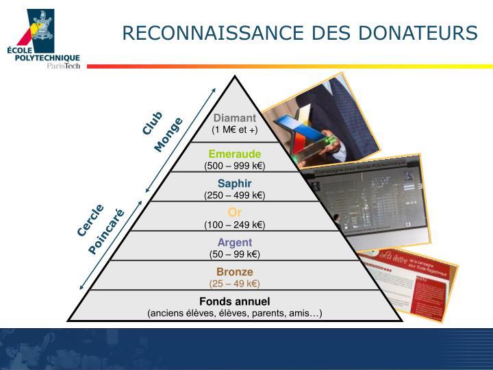 RECONNAISSANCE DES DONATEURS