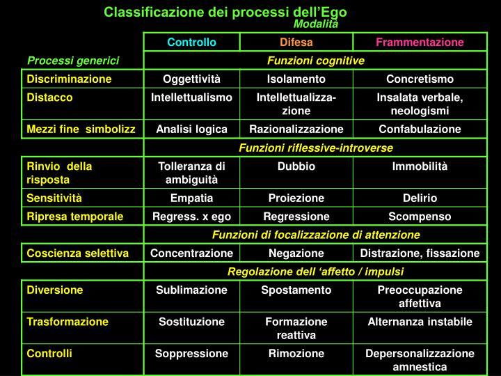 Classificazione dei processi dell'Ego