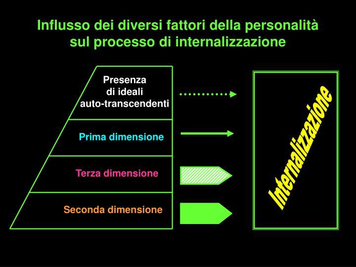 Influsso dei diversi fattori della personalità