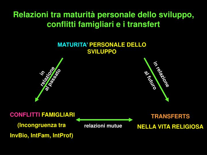 Relazioni tra maturità personale dello sviluppo, conflitti famigliari e i transfert
