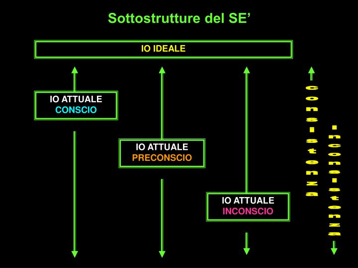 Sottostrutture del SE'