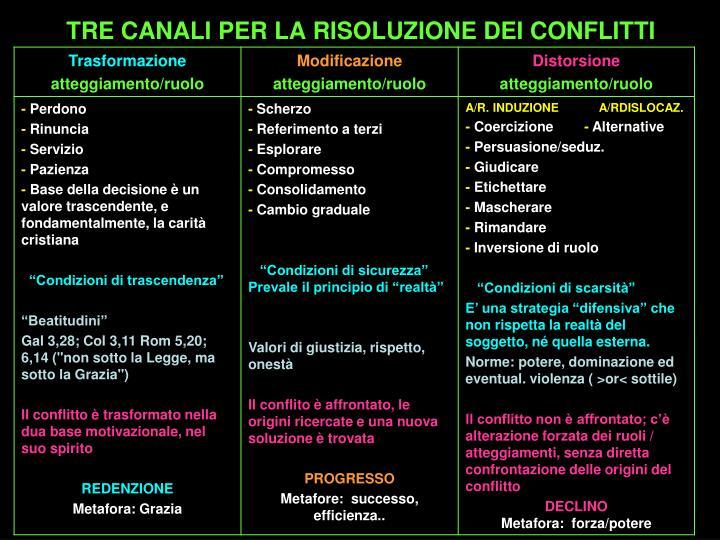 TRE CANALI PER LA RISOLUZIONE DEI CONFLITTI