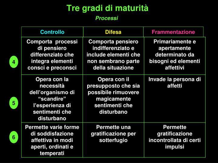 Tre gradi di maturità