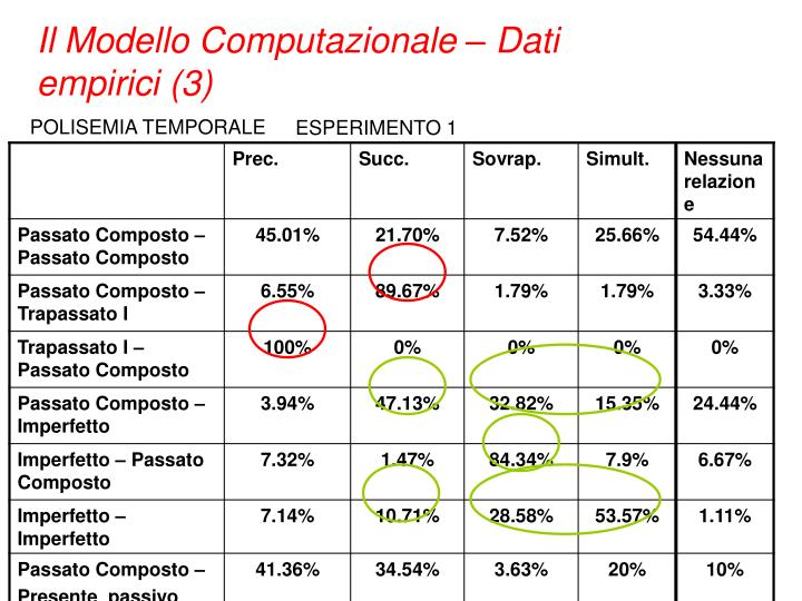 Il Modello Computazionale – Dati empirici