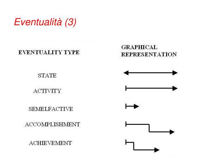 Eventualità (3)