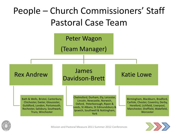 People – Church Commissioners' Staff