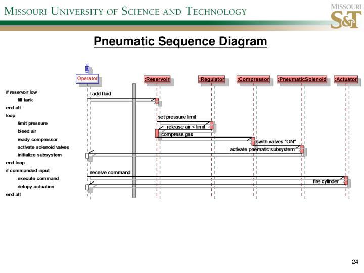 Pneumatic Sequence Diagram