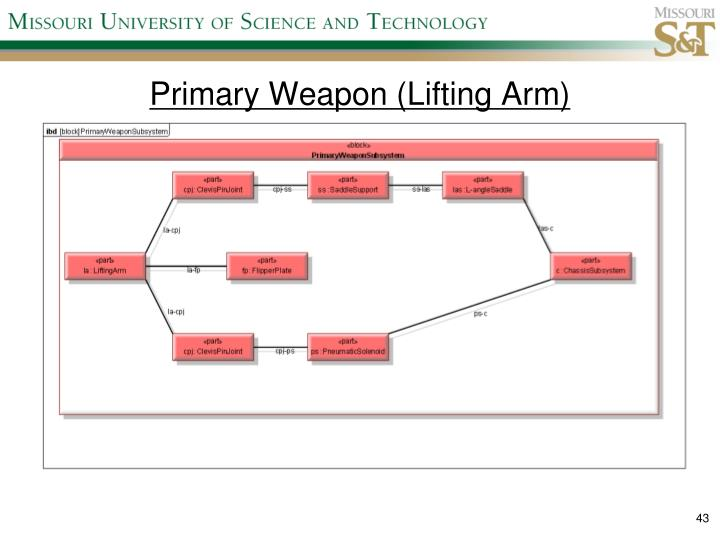 Primary Weapon (Lifting Arm)