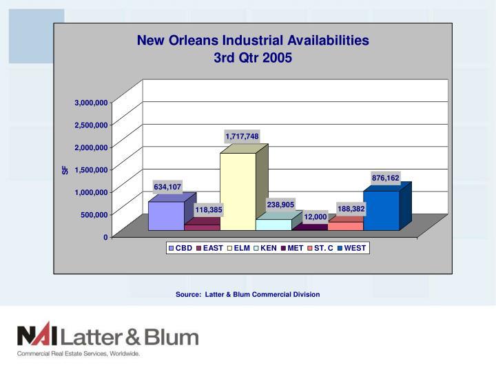 Source:  Latter & Blum Commercial Division