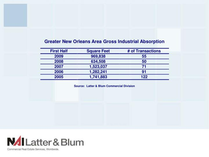 Greater New Orleans Area Gross Industrial Absorption