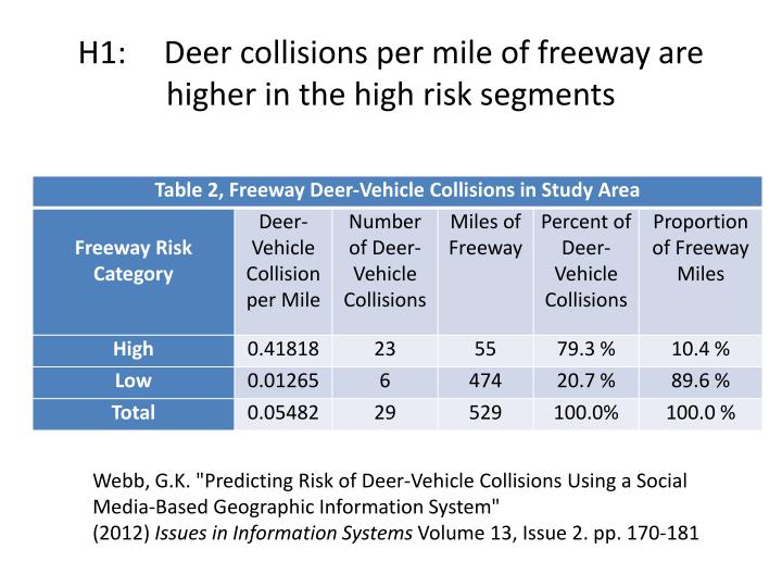H1:	 Deer collisions per mile of freeway are higher in the high risk segments