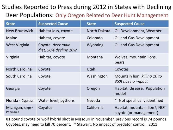 Studies Reported to Press during 2012 in States with Declining Deer Populations: