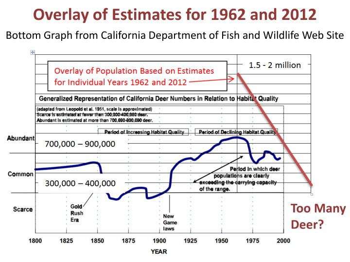 Overlay of Estimates for 1962 and 2012