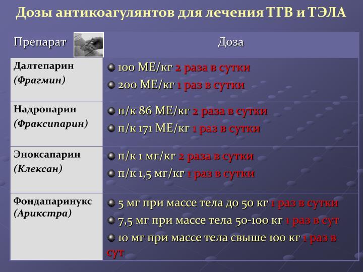 Дозы антикоагулянтов для лечения ТГВ и ТЭЛА