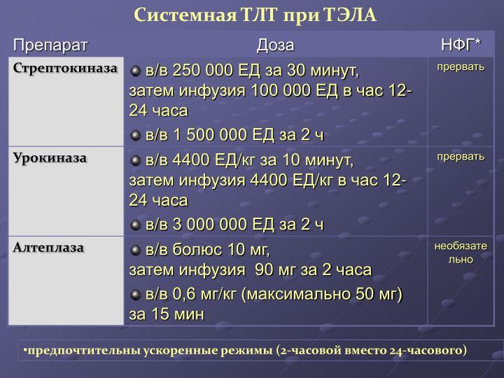 Системная ТЛТ при ТЭЛА