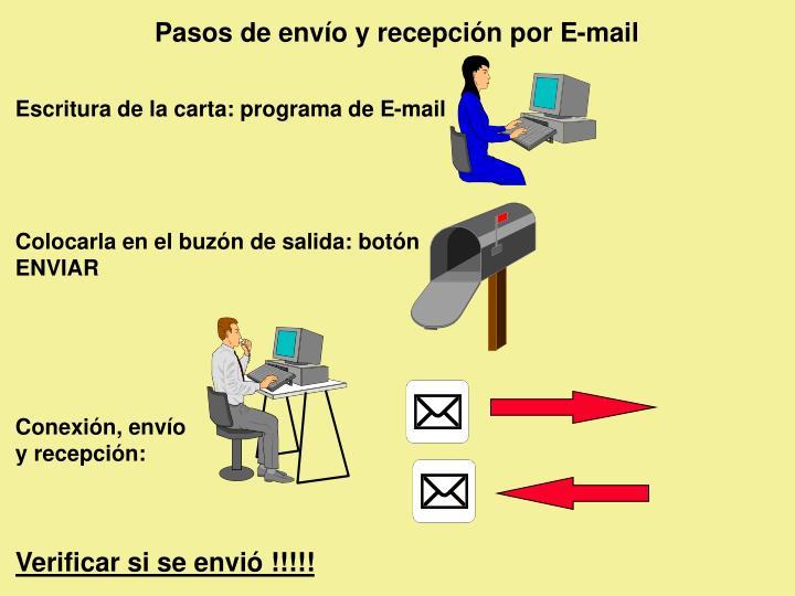 Pasos de envío y recepción por E-mail