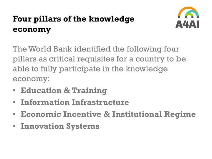 Four pillars of the knowledge economy