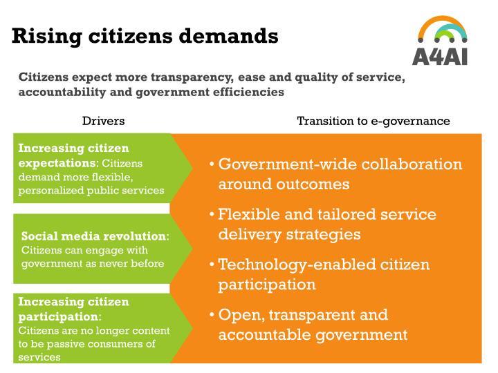 Rising citizens demands