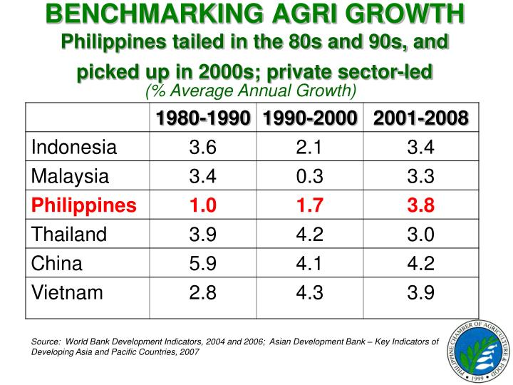 BENCHMARKING AGRI GROWTH