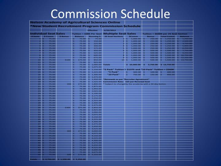 Commission Schedule