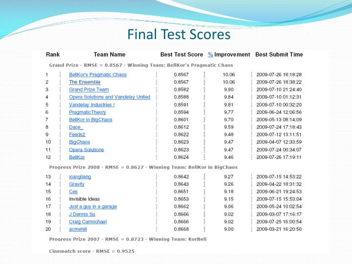 Final Test Scores