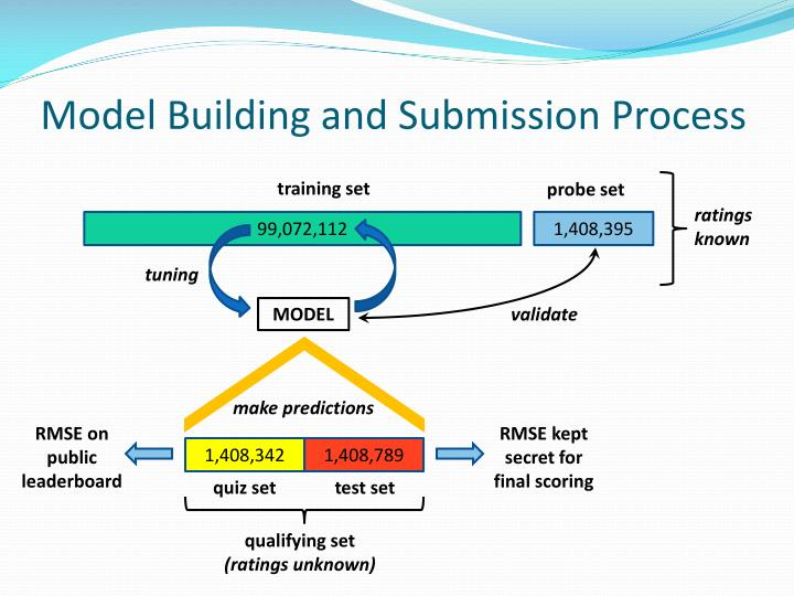 Model Building and Submission Process