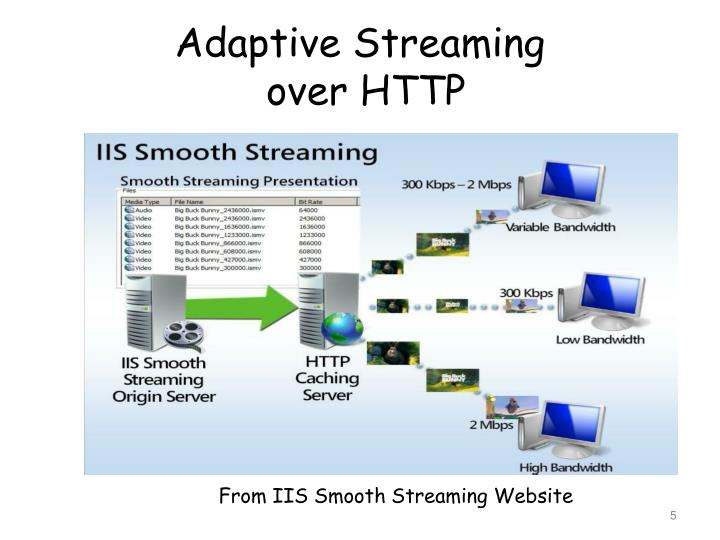 Adaptive Streaming