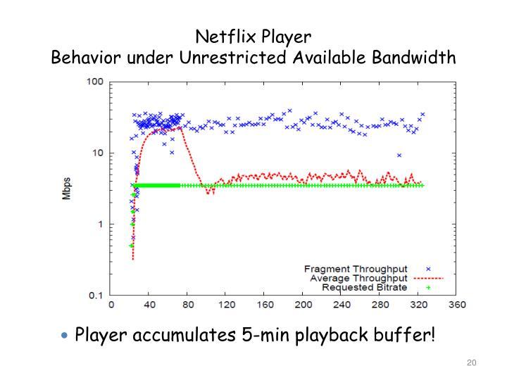 Netflix Player