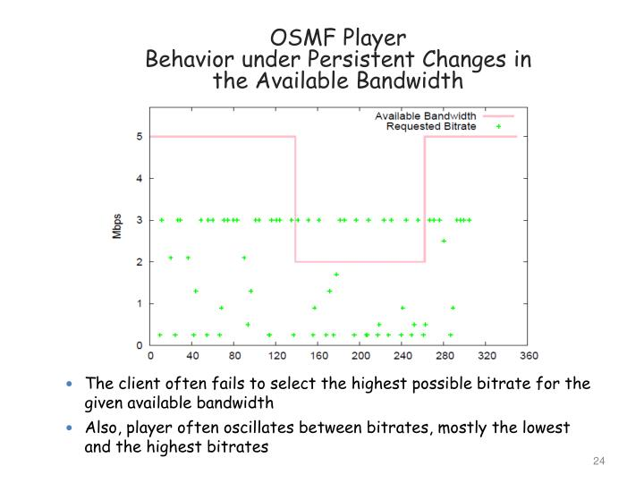 OSMF Player