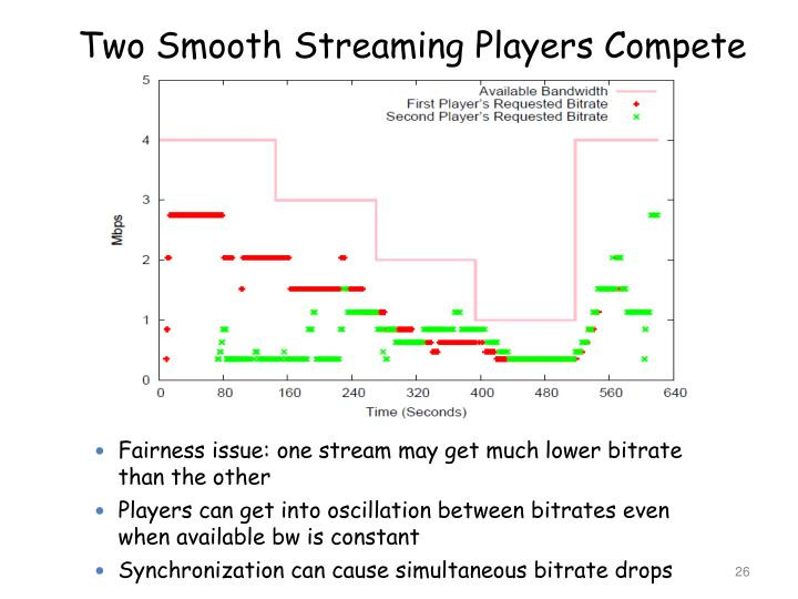 Two Smooth Streaming