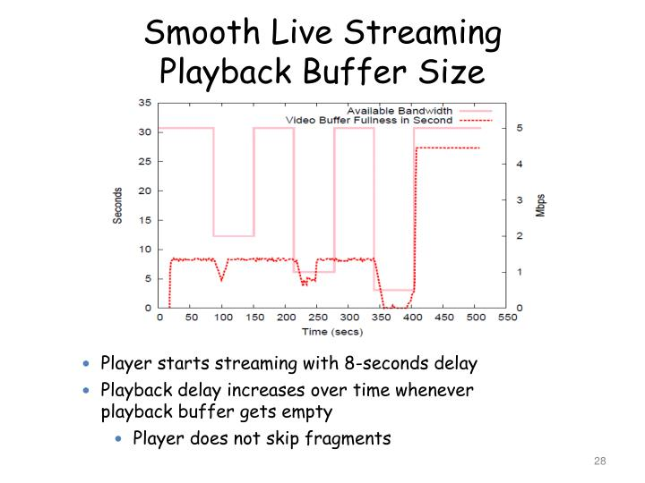 Smooth Live Streaming