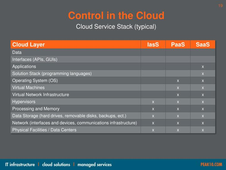Control in the Cloud