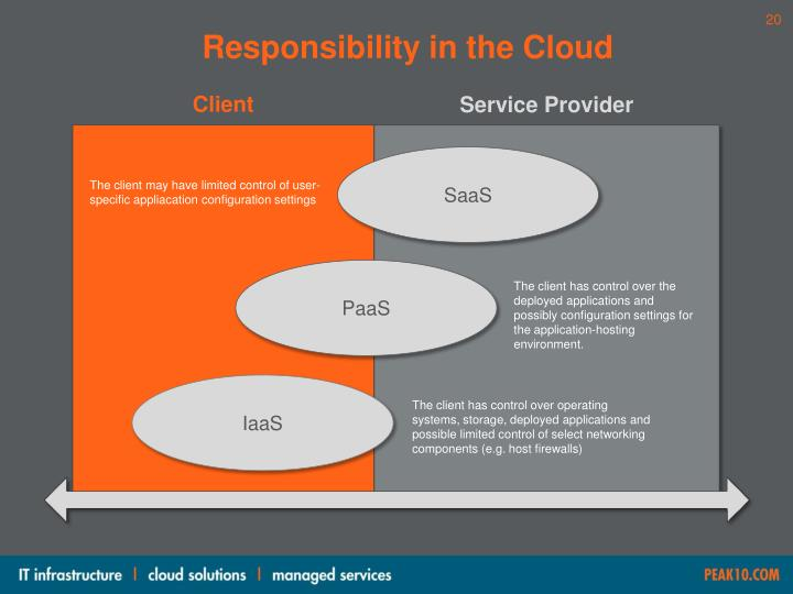 Responsibility in the Cloud