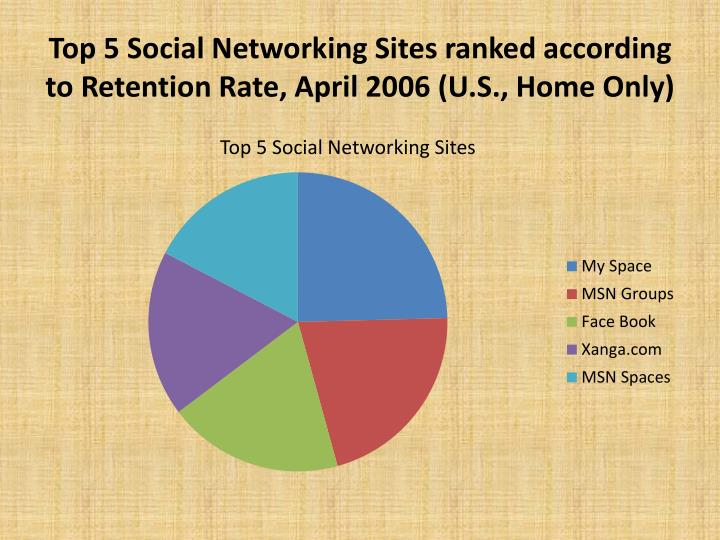 Top 5 Social Networking Sites ranked according to Retention Rate, April 2006 (U.S., Home Only)