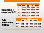 consumption of natural gas sm 3